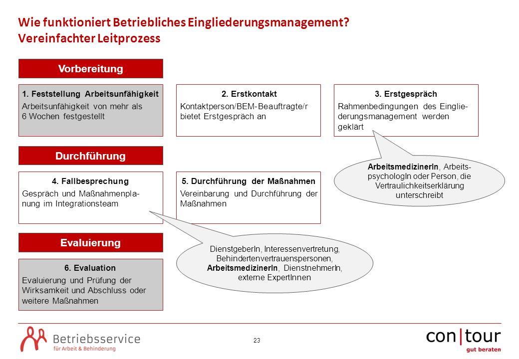 1. Feststellung Arbeitsunfähigkeit 5. Durchführung der Maßnahmen