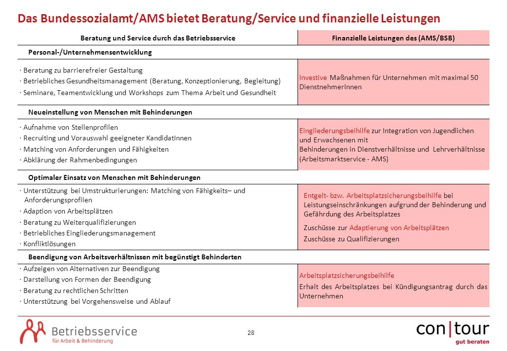 Das Bundessozialamt/AMS bietet Beratung/Service und finanzielle Leistungen