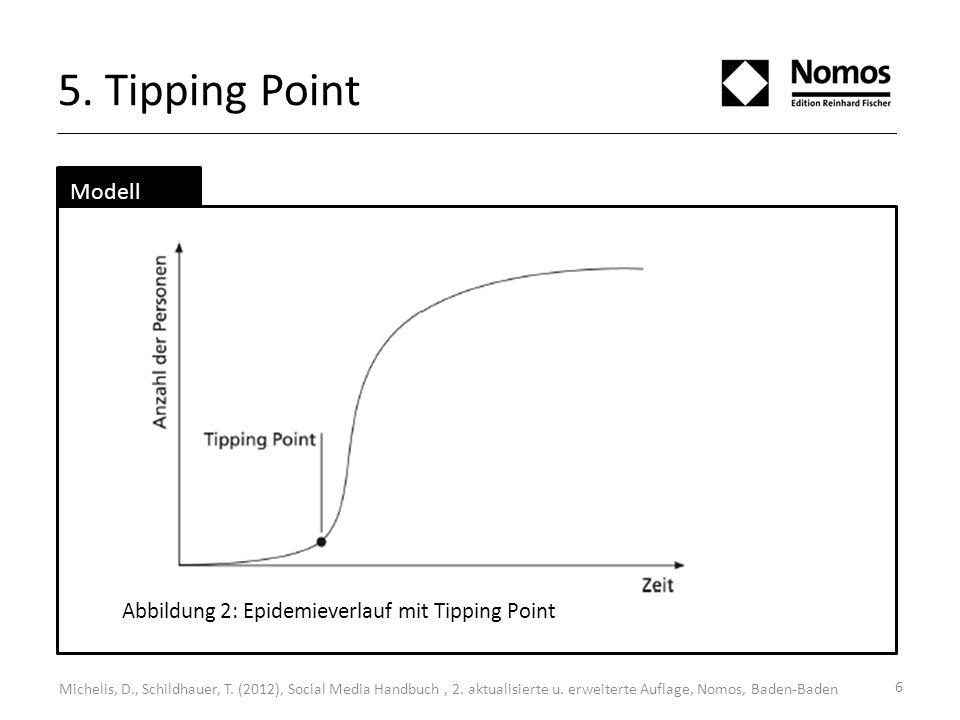 5. Tipping Point Modell Abbildung 2: Epidemieverlauf mit Tipping Point