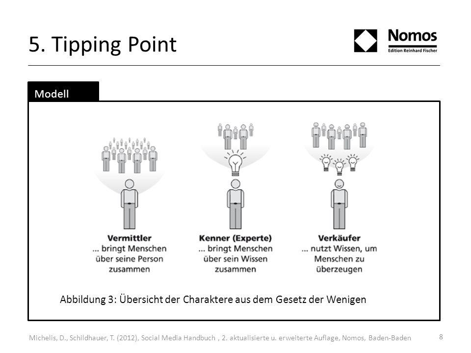 5. Tipping Point Modell. Abbildung 3: Übersicht der Charaktere aus dem Gesetz der Wenigen.