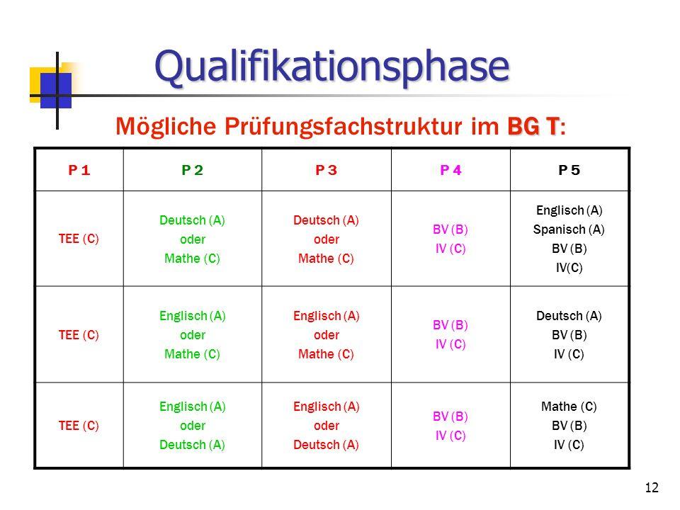 Mögliche Prüfungsfachstruktur im BG T: