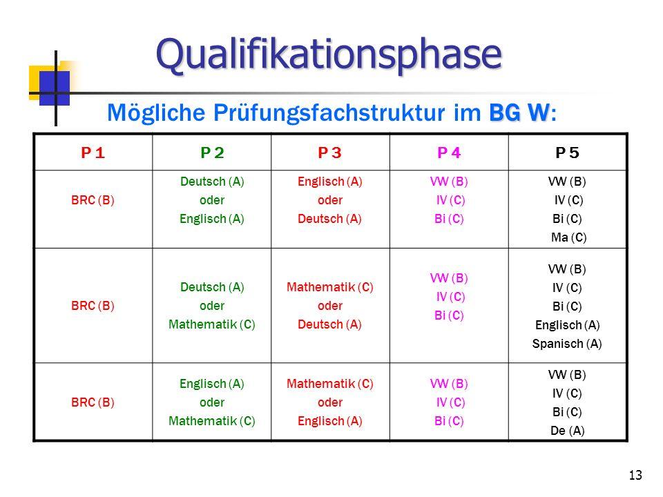 Mögliche Prüfungsfachstruktur im BG W: