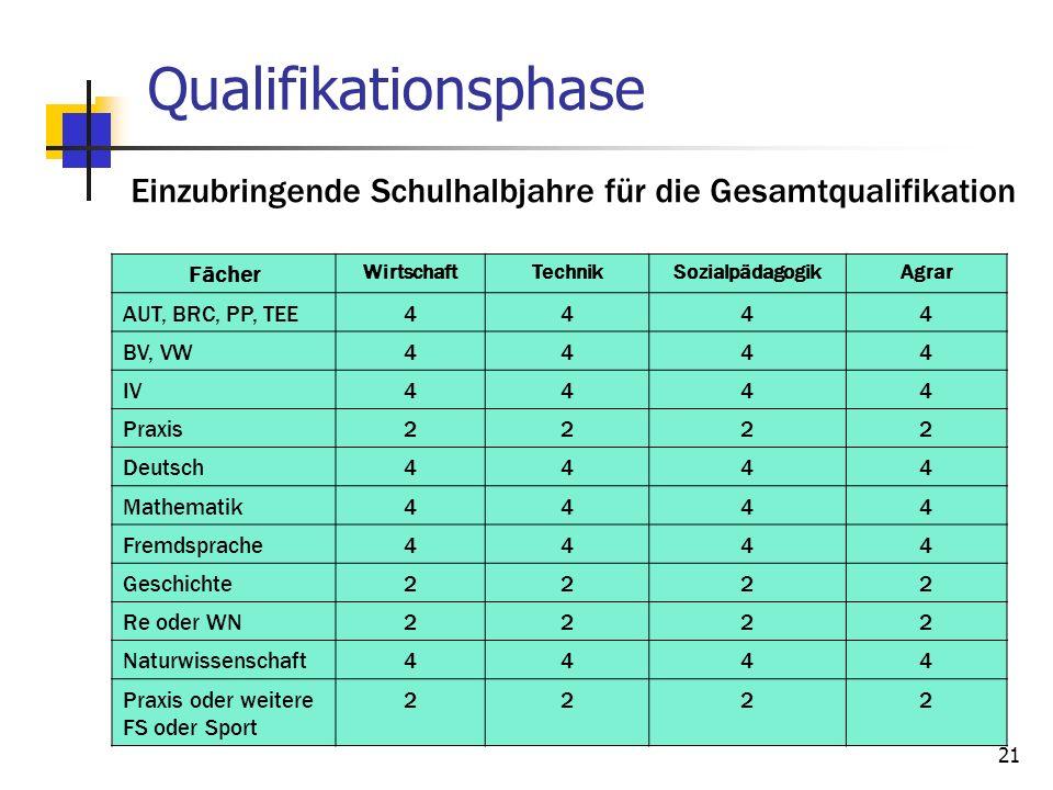 Qualifikationsphase Einzubringende Schulhalbjahre für die Gesamtqualifikation. Fächer. Wirtschaft.