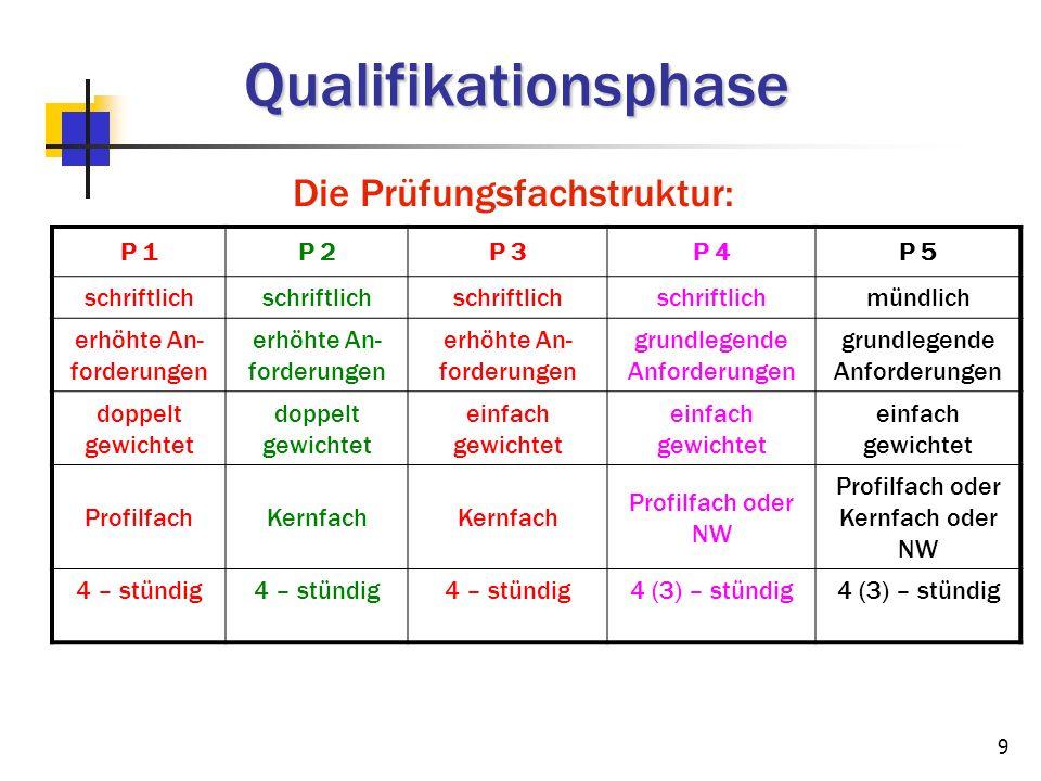 Qualifikationsphase Die Prüfungsfachstruktur: P 1 P 2 P 3 P 4 P 5