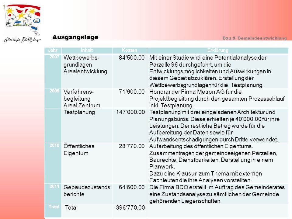 Ausgangslage Wettbewerbs- grundlagen Arealentwicklung 84'500.00