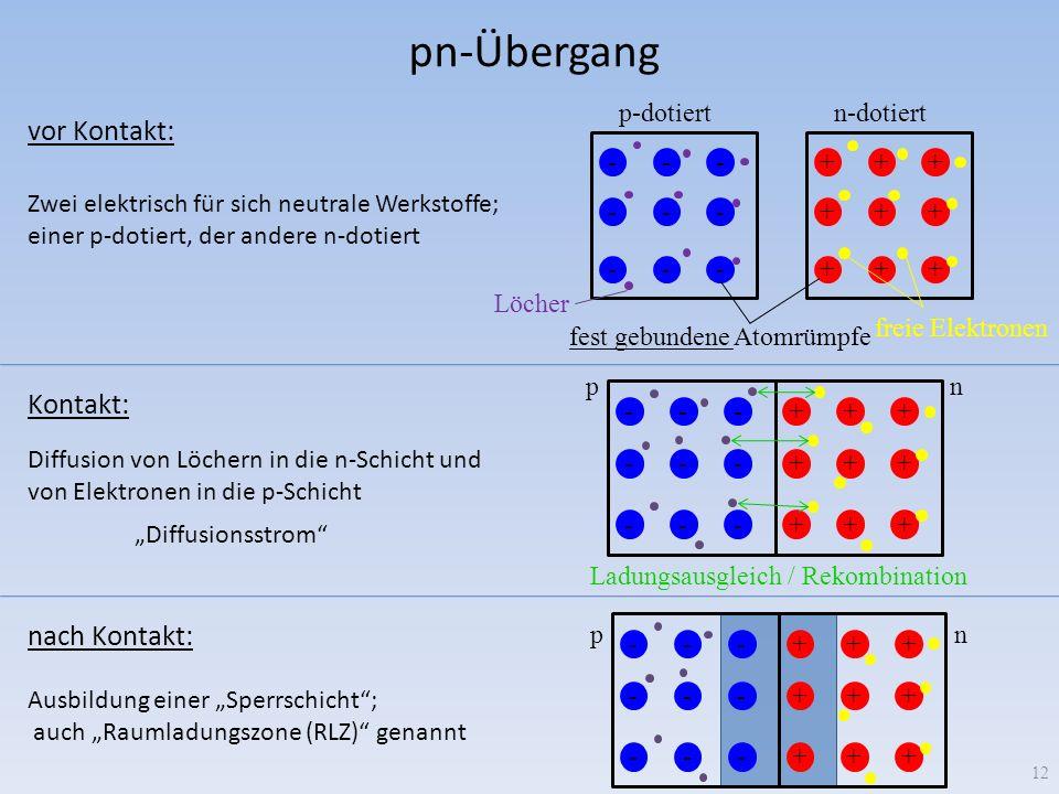 pn-Übergang vor Kontakt: Kontakt: nach Kontakt: p-dotiert n-dotiert -