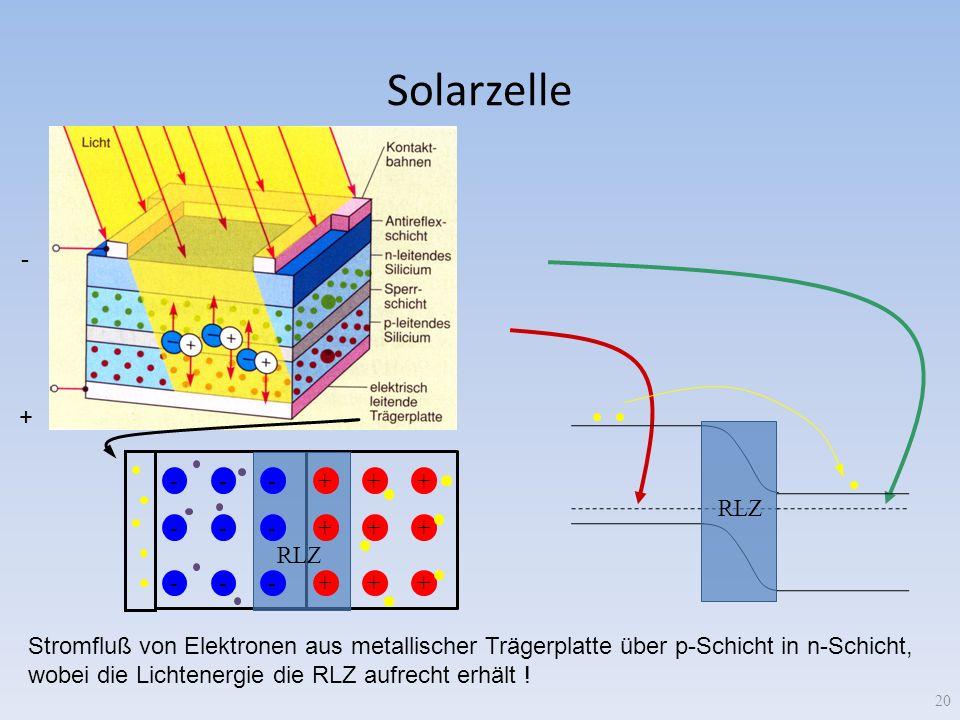 Solarzelle - + RLZ + - RLZ