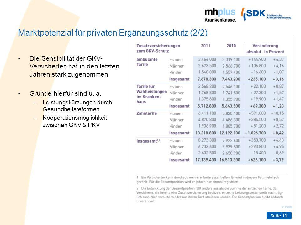 Marktpotenzial für privaten Ergänzungsschutz (2/2)