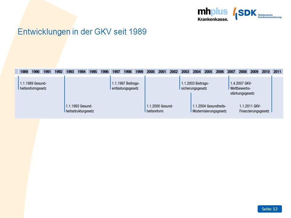 Entwicklungen in der GKV seit 1989