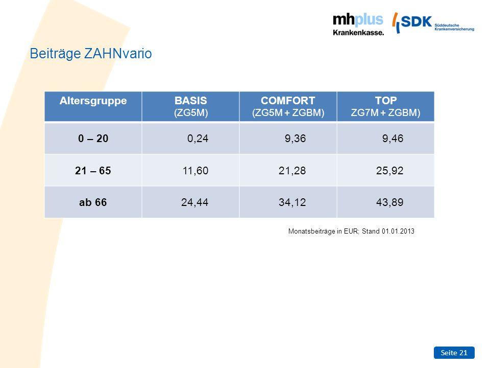 Beiträge ZAHNvario Altersgruppe BASIS COMFORT TOP 0 – 20 0,24 9,36
