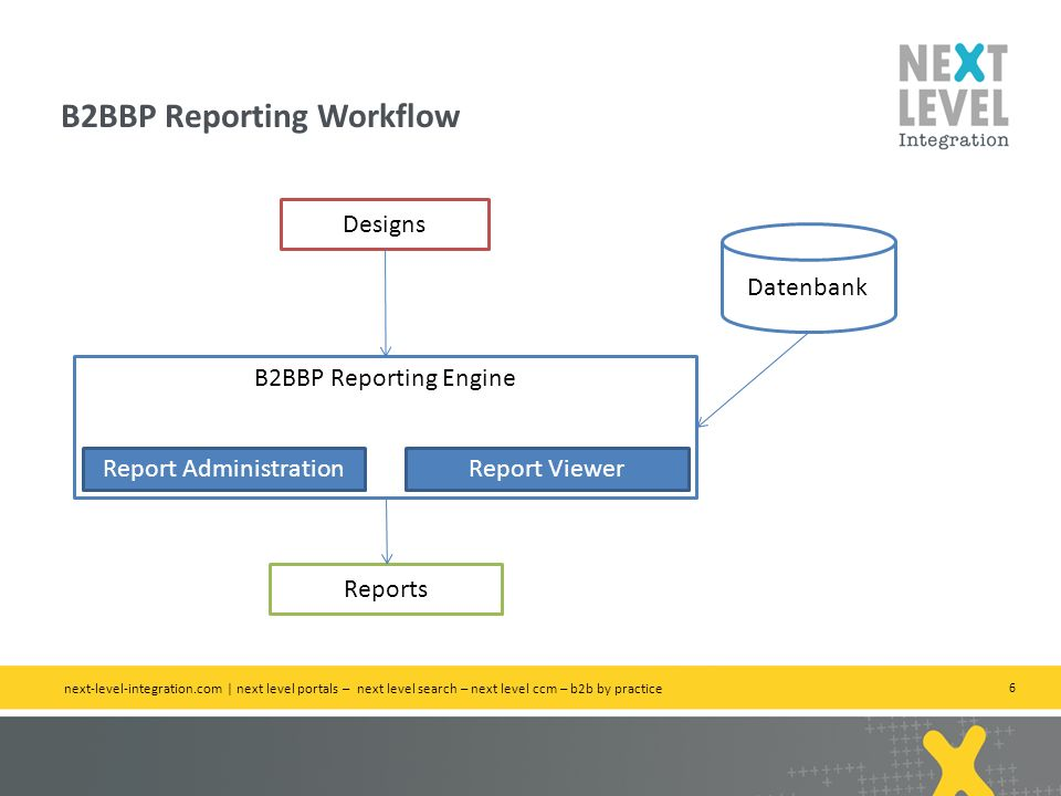B2BBP Reporting Workflow