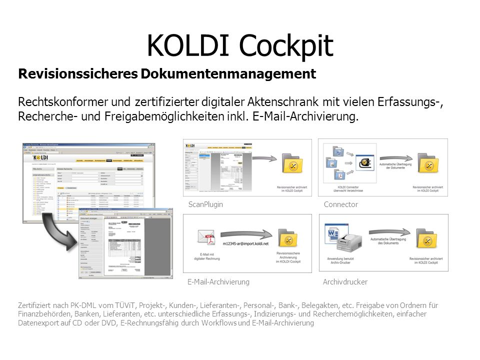 KOLDI Cockpit Revisionssicheres Dokumentenmanagement
