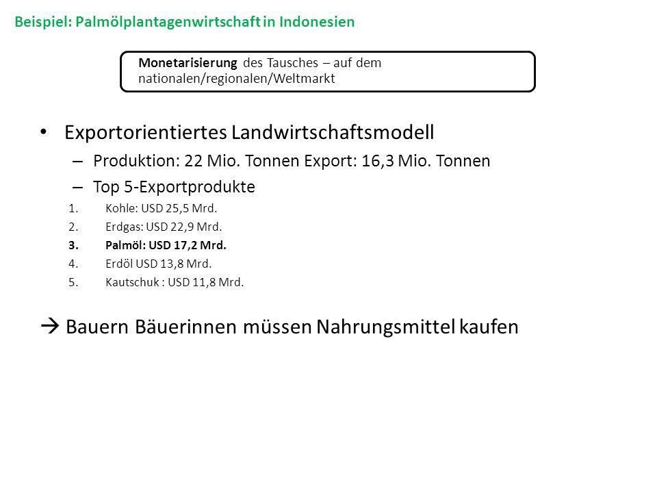 Exportorientiertes Landwirtschaftsmodell