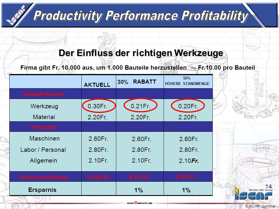 Productivity Performance Profitability