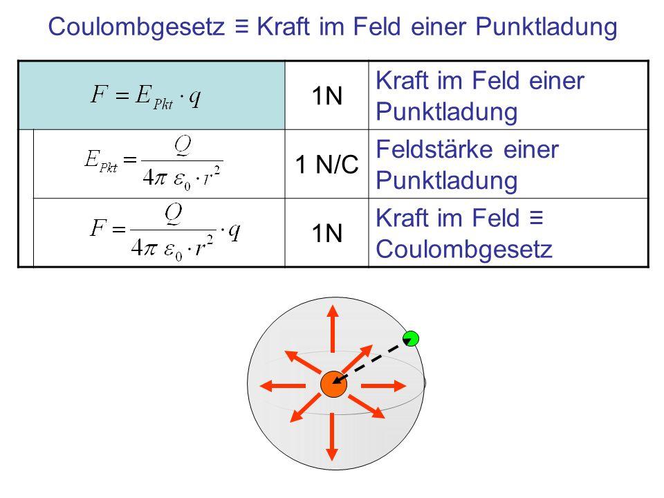 Coulombgesetz ≡ Kraft im Feld einer Punktladung