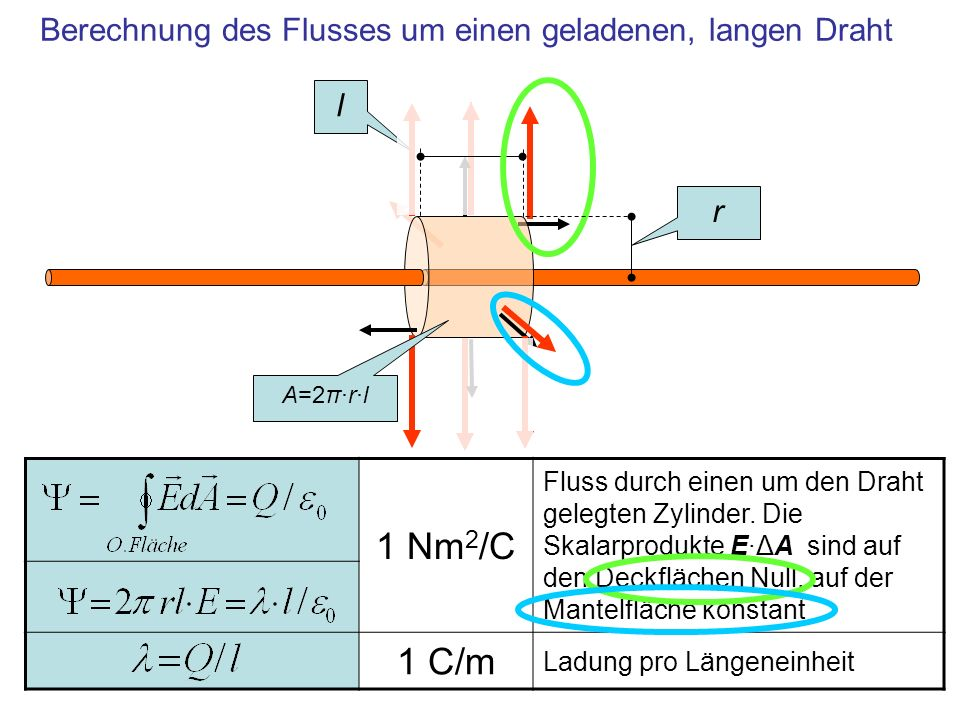 Berechnung des Flusses um einen geladenen, langen Draht