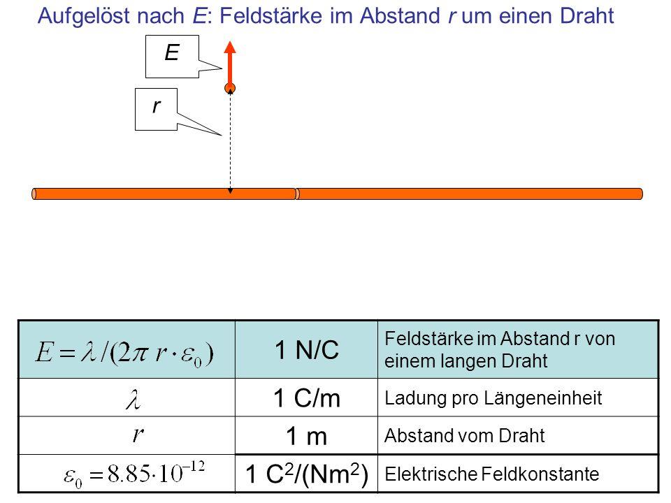 Aufgelöst nach E: Feldstärke im Abstand r um einen Draht