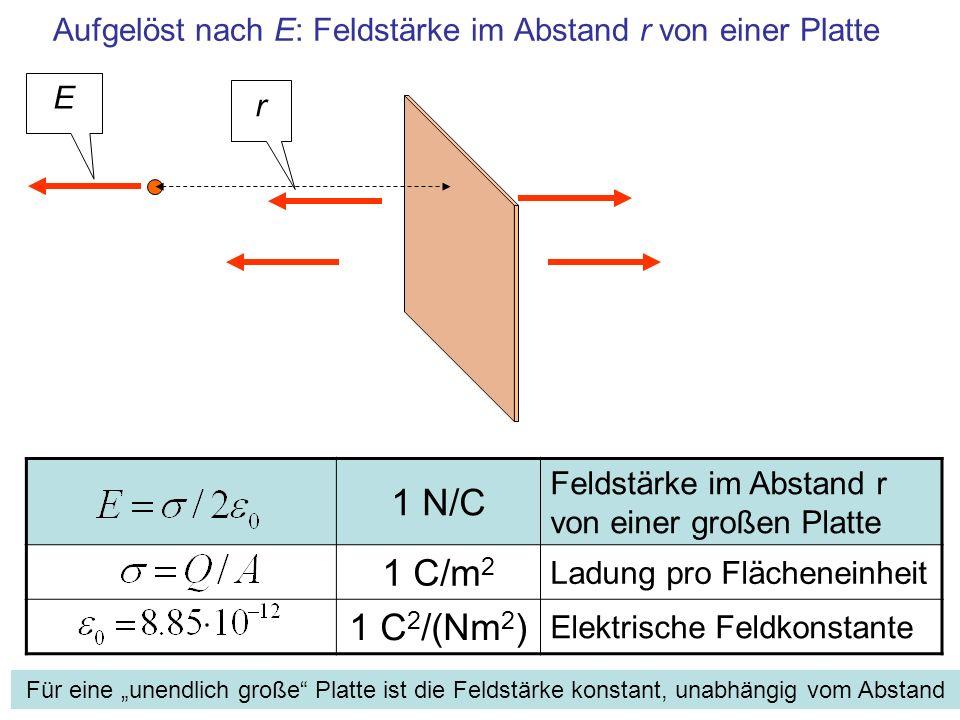 Aufgelöst nach E: Feldstärke im Abstand r von einer Platte