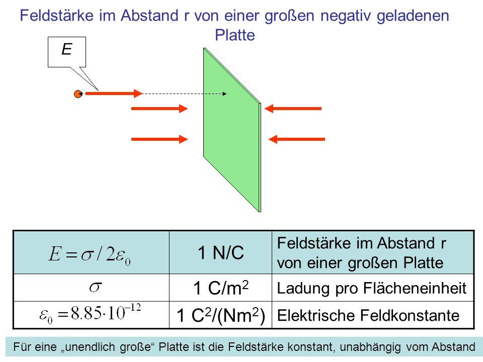 Feldstärke im Abstand r von einer großen negativ geladenen Platte