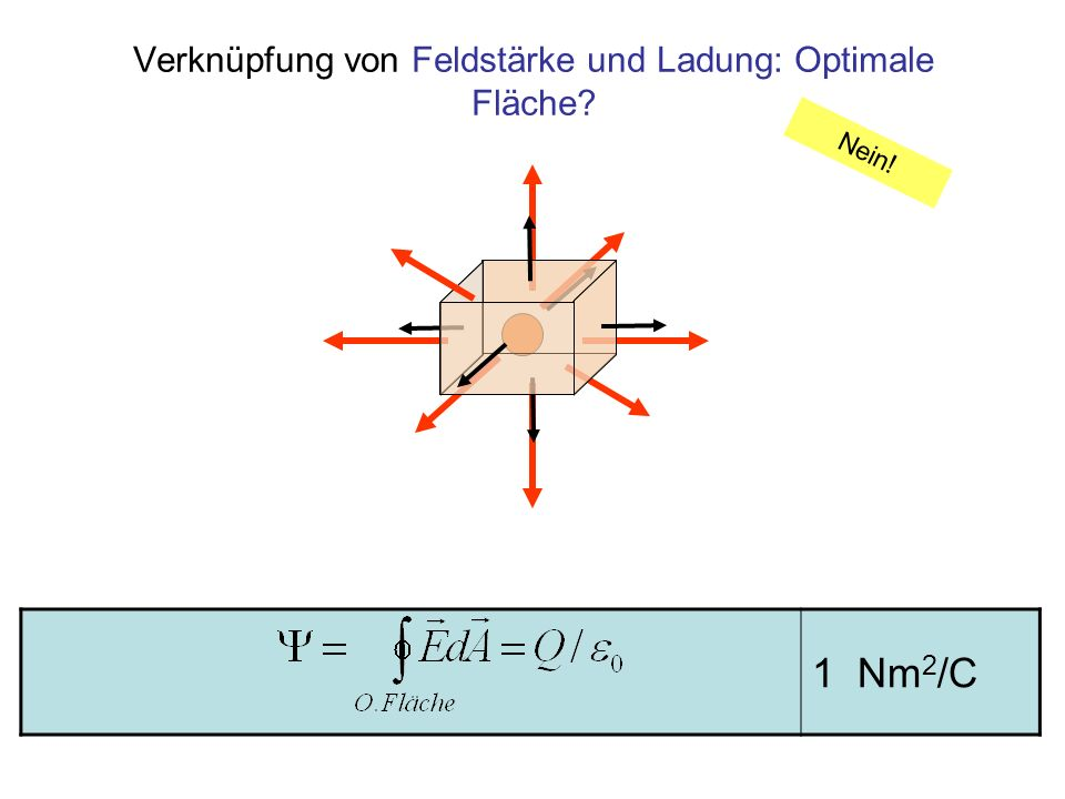 Verknüpfung von Feldstärke und Ladung: Optimale Fläche