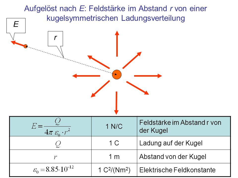 Aufgelöst nach E: Feldstärke im Abstand r von einer kugelsymmetrischen Ladungsverteilung