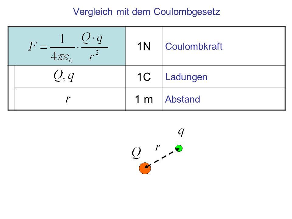 Vergleich mit dem Coulombgesetz
