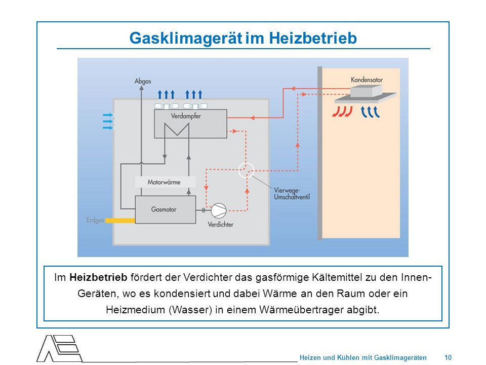 Gasklimagerät im Heizbetrieb