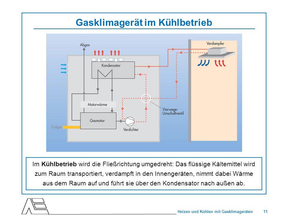 Gasklimagerät im Kühlbetrieb