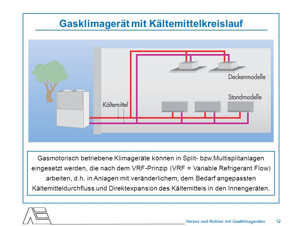 Gasklimagerät mit Kältemittelkreislauf