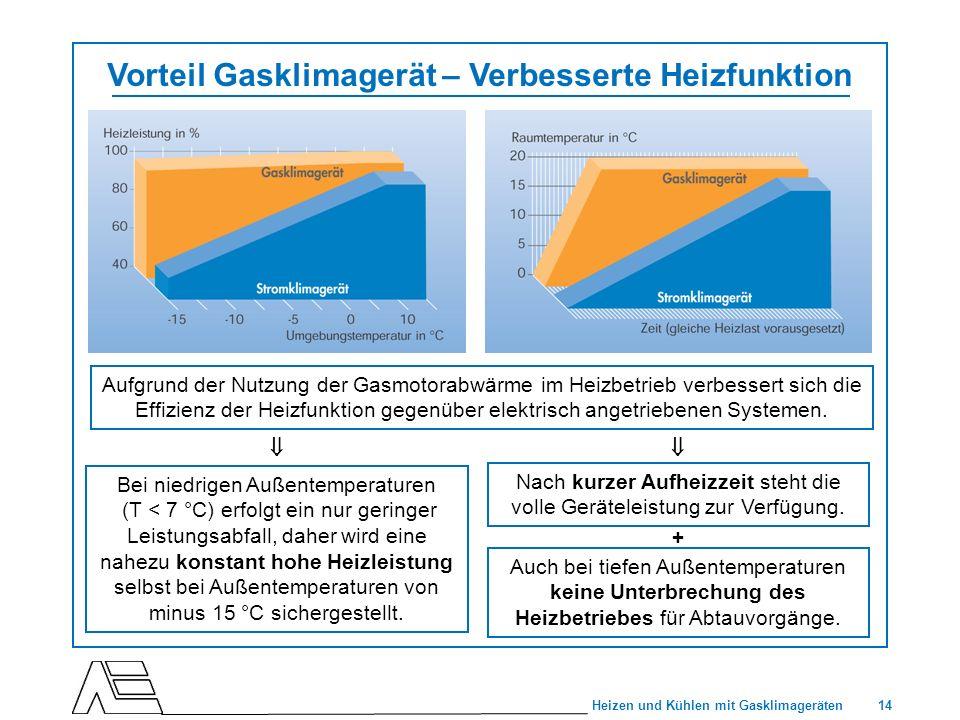 Vorteil Gasklimagerät – Verbesserte Heizfunktion