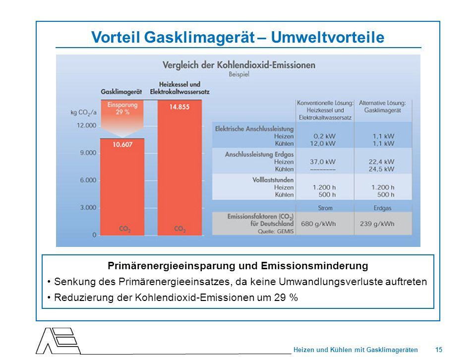 Vorteil Gasklimagerät – Umweltvorteile