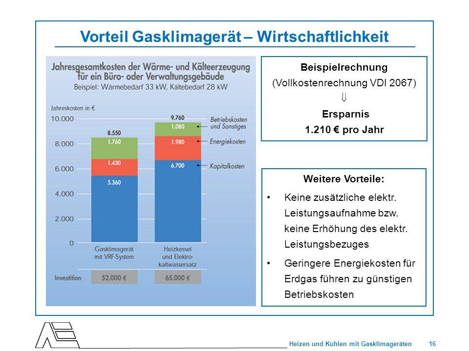 Vorteil Gasklimagerät – Wirtschaftlichkeit