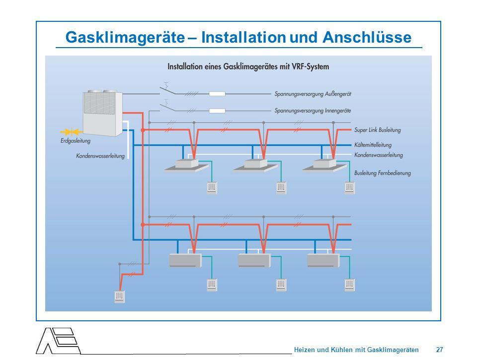 Gasklimageräte – Installation und Anschlüsse