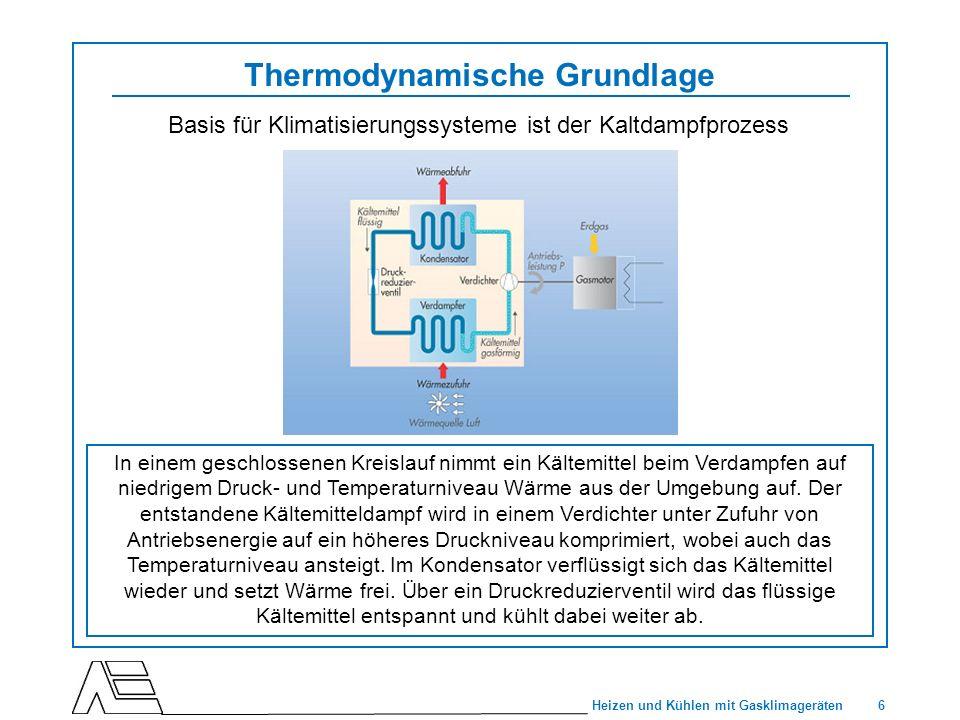Thermodynamische Grundlage