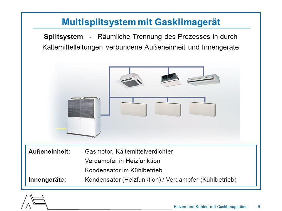Multisplitsystem mit Gasklimagerät
