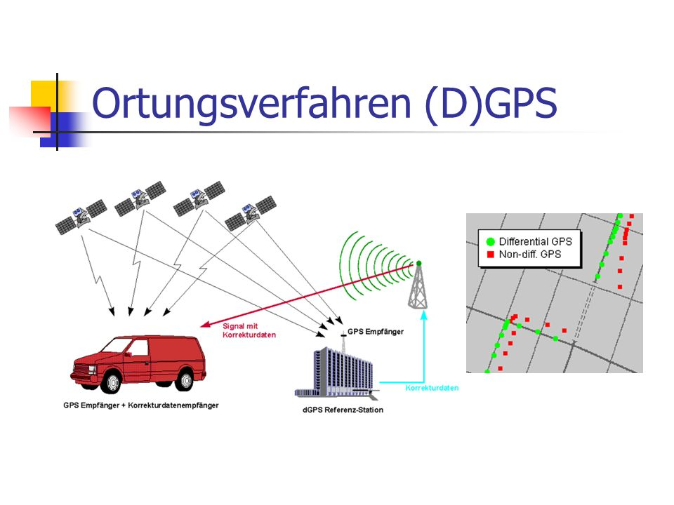 Ortungsverfahren (D)GPS