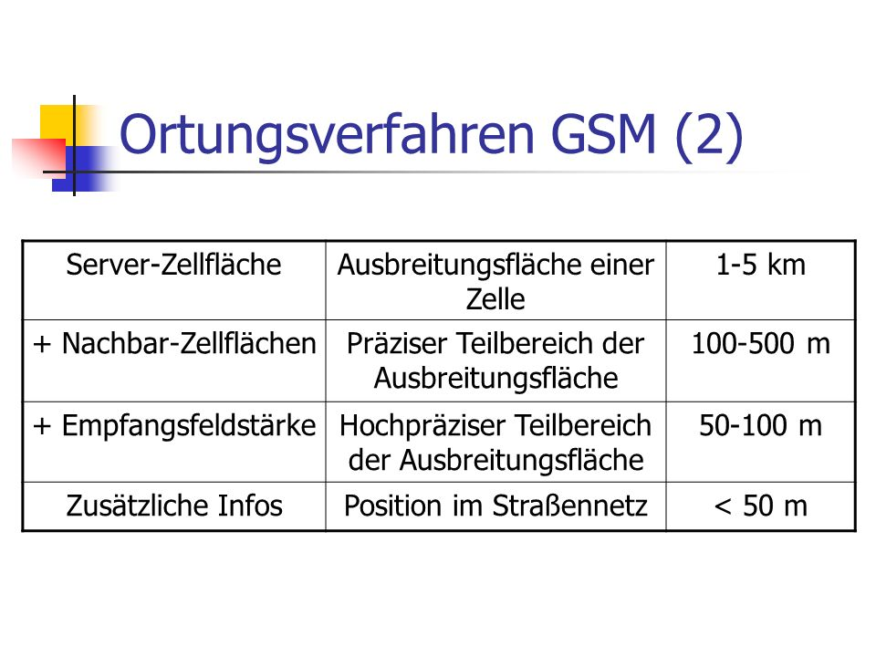 Ortungsverfahren GSM (2)