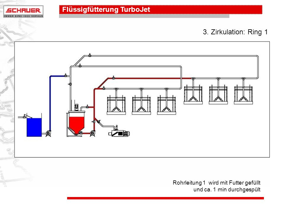 3. Zirkulation: Ring 1 Rohrleitung 1 wird mit Futter gefüllt