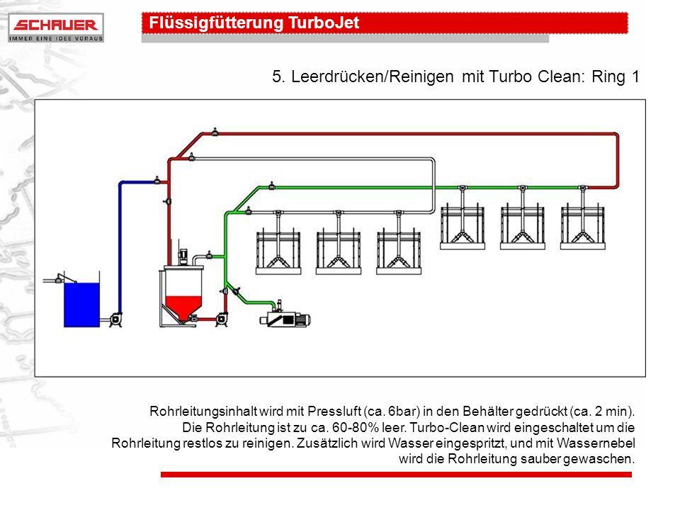 5. Leerdrücken/Reinigen mit Turbo Clean: Ring 1