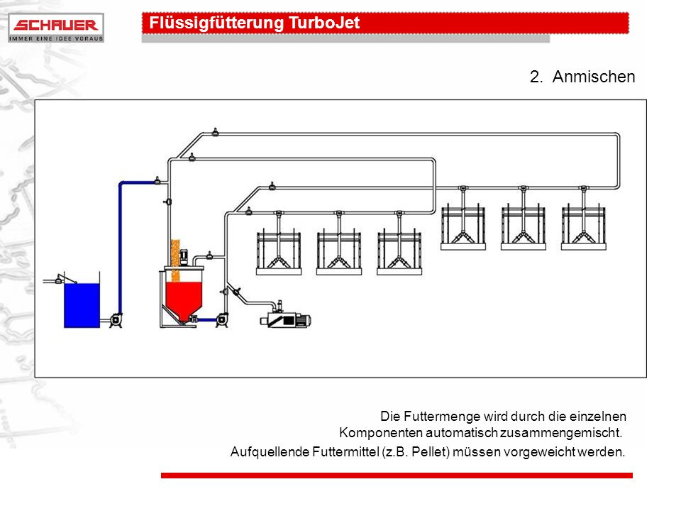 2. Anmischen Die Futtermenge wird durch die einzelnen