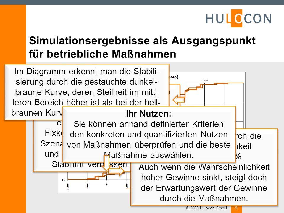 Simulationsergebnisse als Ausgangspunkt für betriebliche Maßnahmen