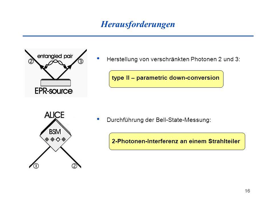 Herausforderungen Herstellung von verschränkten Photonen 2 und 3: