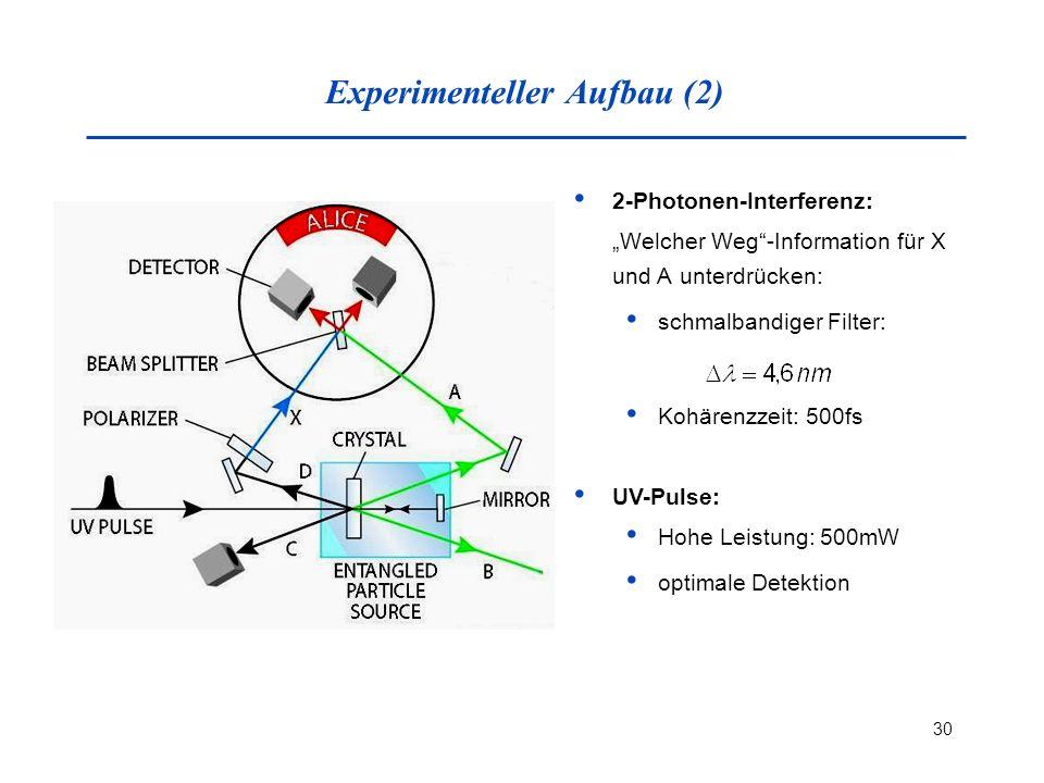 Experimenteller Aufbau (2)