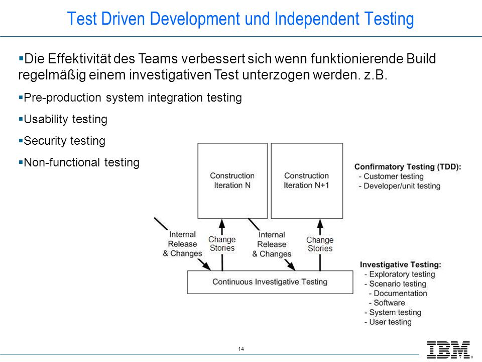 Test Driven Development und Independent Testing