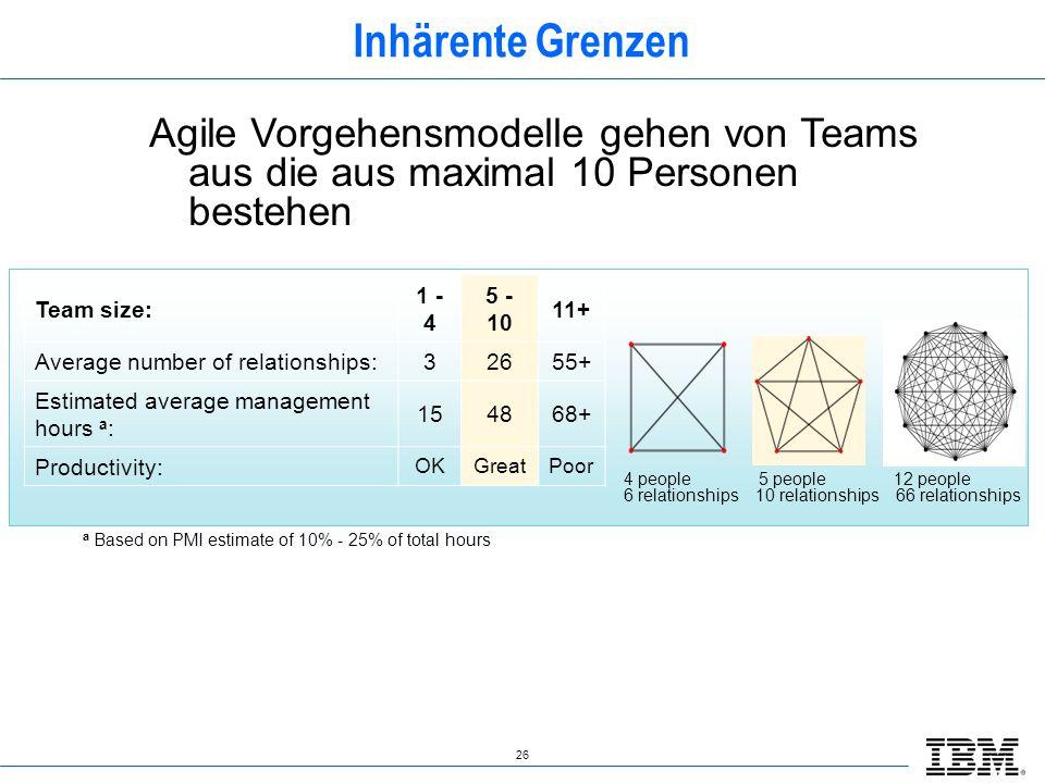 Inhärente Grenzen Agile Vorgehensmodelle gehen von Teams aus die aus maximal 10 Personen bestehen. Team size: