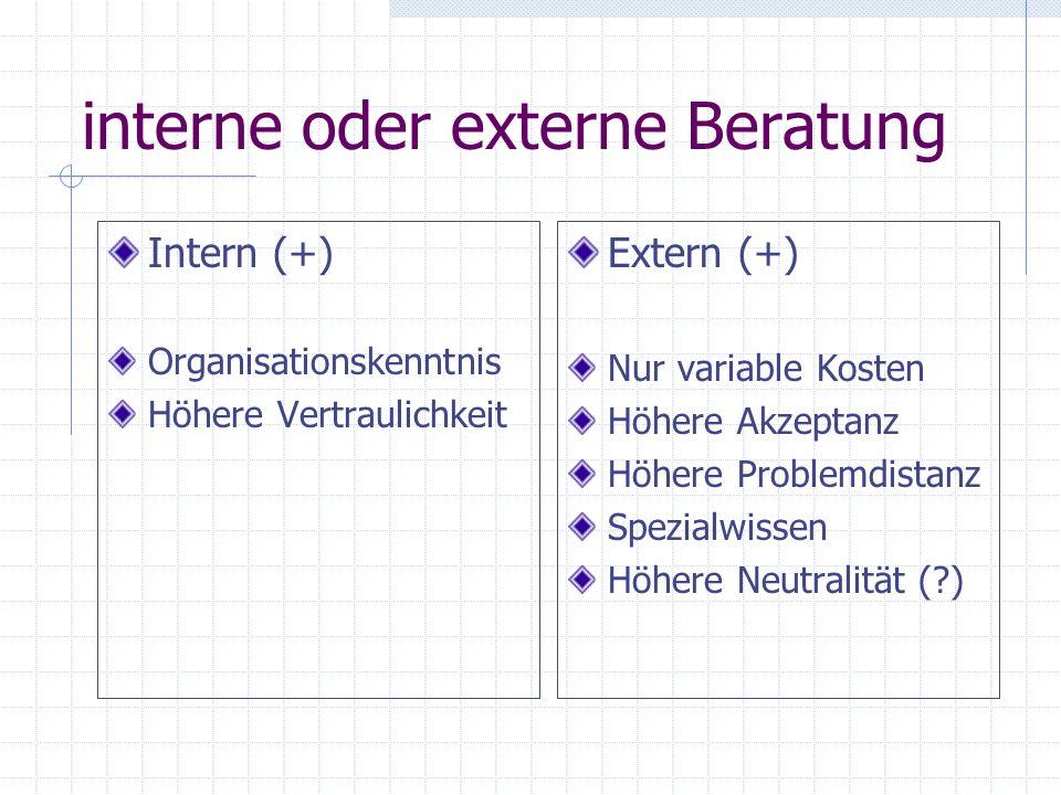 interne oder externe Beratung