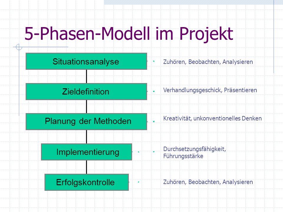 5-Phasen-Modell im Projekt