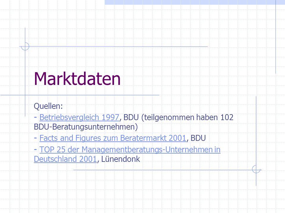 Marktdaten Quellen: Betriebsvergleich 1997, BDU (teilgenommen haben 102 BDU-Beratungsunternehmen)