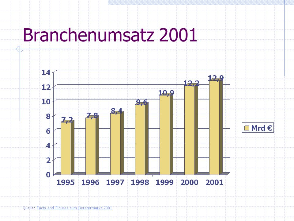 Branchenumsatz 2001 Quelle: Facts and Figures zum Beratermarkt 2001