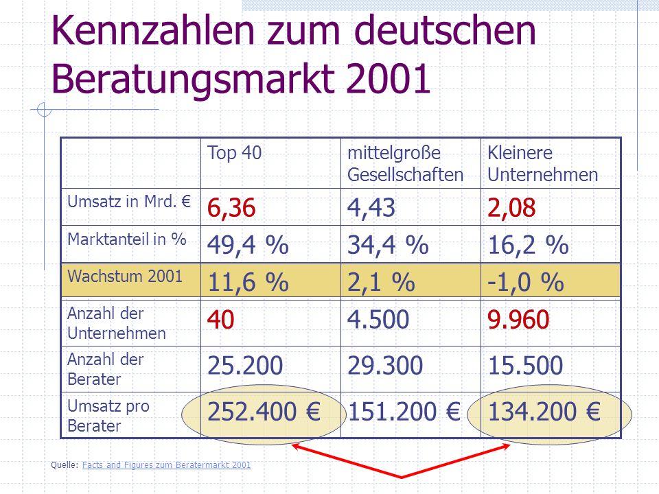 Kennzahlen zum deutschen Beratungsmarkt 2001